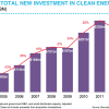 Renewables Hit $244B Worldwide In 2012