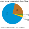 Toward a More Resilient SA Energy System