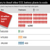 Tesla & Panasonic to establish world's biggest battery plant