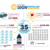 First Solar Marks 10 Gigawatts of Installed PV Capacity