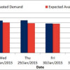 Expect extensive load shedding until Friday