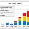 Utility-Scale Solar Surged Passed 10 GW