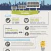 First Solar to Power Landmark Dubai Project